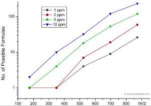 Formulas per m/z versus mass error in ppm, Mass Spectrometry - A Textbook, 3rd edition