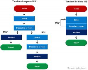 tandem in space versus tandem in time , Mass Spectrometry - A Textbook, 3rd edition